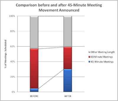 45MinuteMeeting-Improvement-SMALL-100623