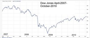 DJIA Average 2007-2010