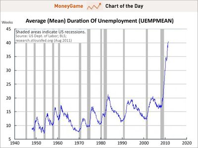 Chart-of-the-day-duration-of-unemployment-aug-2011