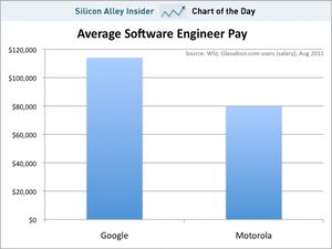 Chart-of-the-day-google-motorola-salaries-aug-2011