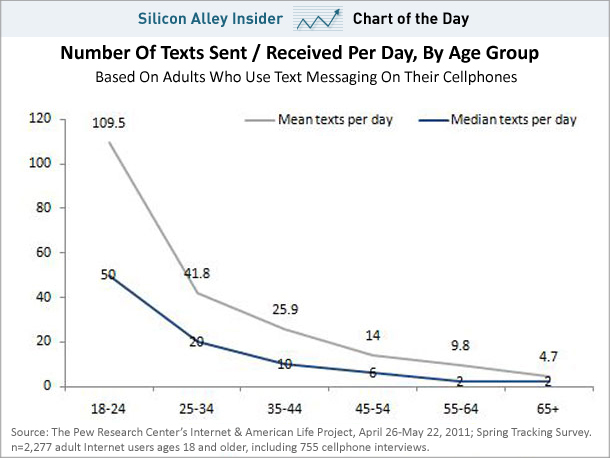 Chart-of-the-day-text-messaging-september-2011