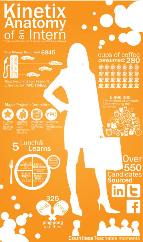 Kinetix Intern Infographic