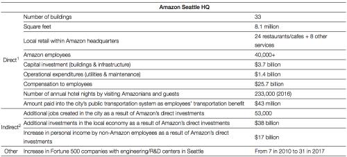 Amazon impact