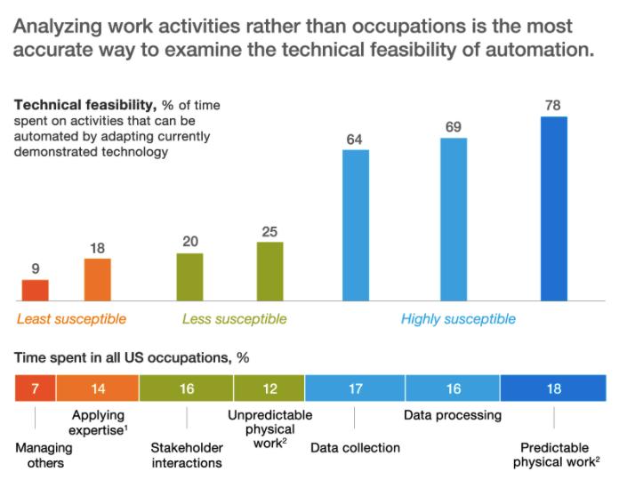 McKinsey Work Automation Chart