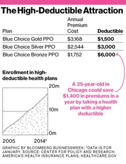 Health_deductiblechart