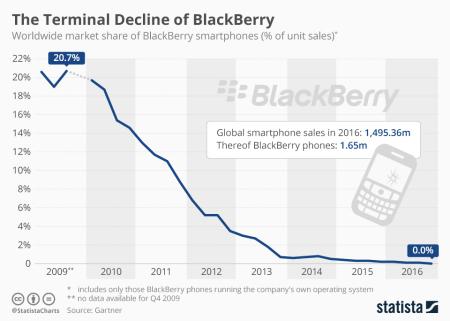 Chartoftheday_8180_blackberry_s_smartphone_market_share_n
