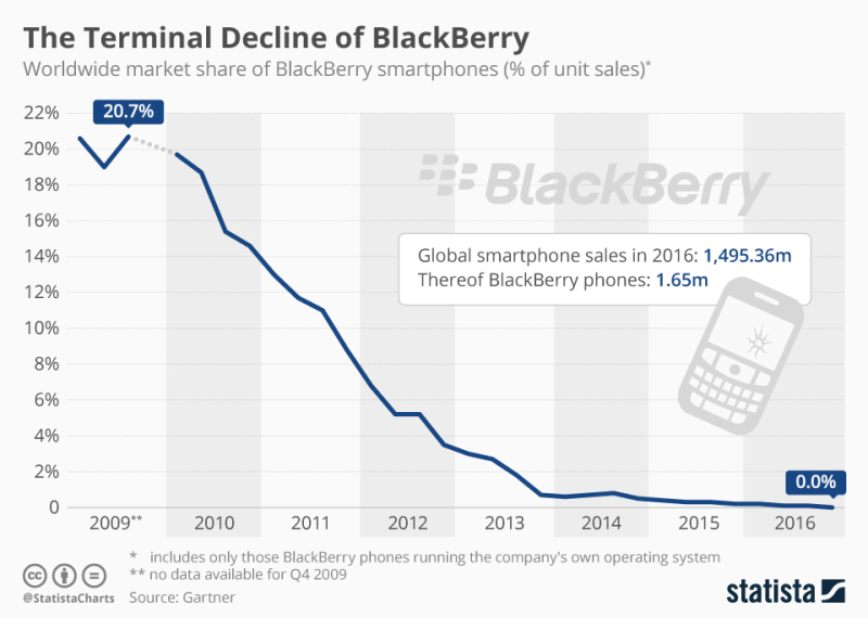 Chartoftheday_8180_blackberry_s_smartphone_market_share_n